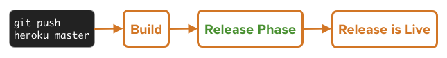 release phase